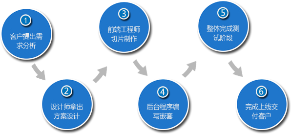 墨智网络上海网站建设流程图